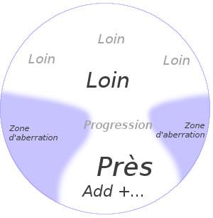 Verres progressifs chez ExperOptic | Définition